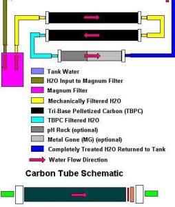 Conocé todo Sistema de filtración de tubo de carbono DIY