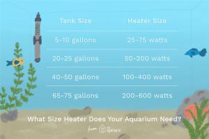 Conocé todo Guía del tamaño del calentador de acuario